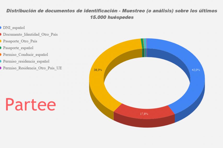 Distribución de documentos de identificación - Muestreo (o análisis) sobre los últimos 15.000 huéspedes