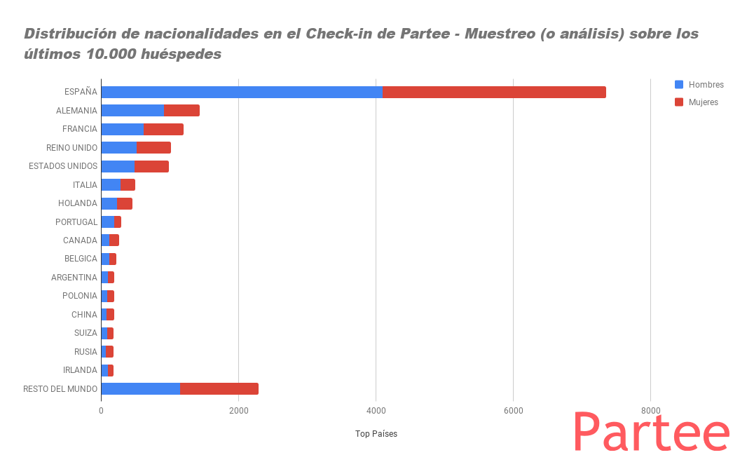 Distribución de nacionalidades en el Check-in de Partee - Muestreo (o análisis) sobre los últimos 10.000 huéspedes